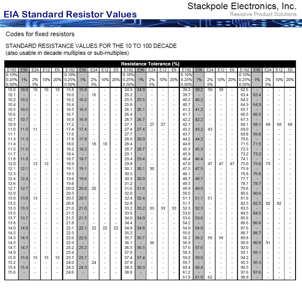 Eia values for surface mount 28 images smd resistors for 1 resistor values table